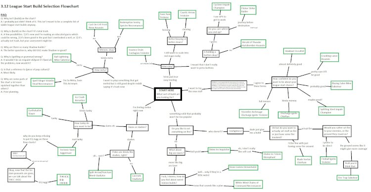 Ligastart build-választás folyamatábrája